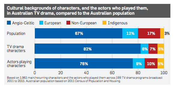 Last month Screen Australia released a report titled 'Seeing Ourself: Reflections On Diversity In Australian TV Drama'. These were the findings Image Source: Screen Australia